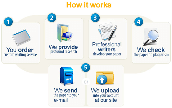 How Our Essay Writing Service Works