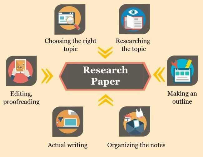 research essay paper