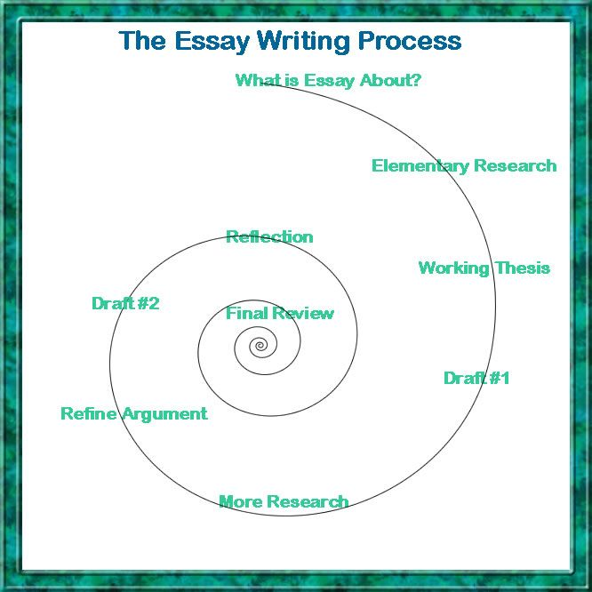 the essay writing process